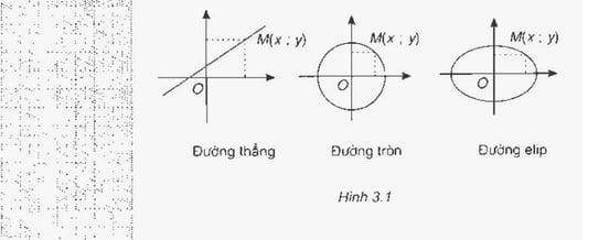 Đề cương ôn tập toán 10 học kì 2
