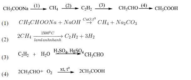 điều-chế-các-đồng-phân-axit-của-C2H4O2